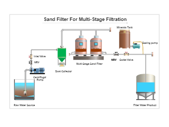 Sand Filter for Multi-Stage Filtration PID