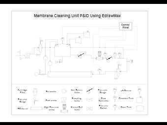 2D Membrane Cleaning Unit PID