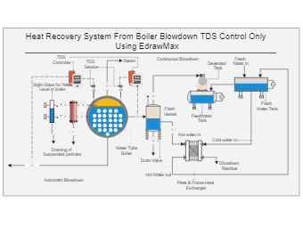 Heat Recovery From Boiler Blowdown
