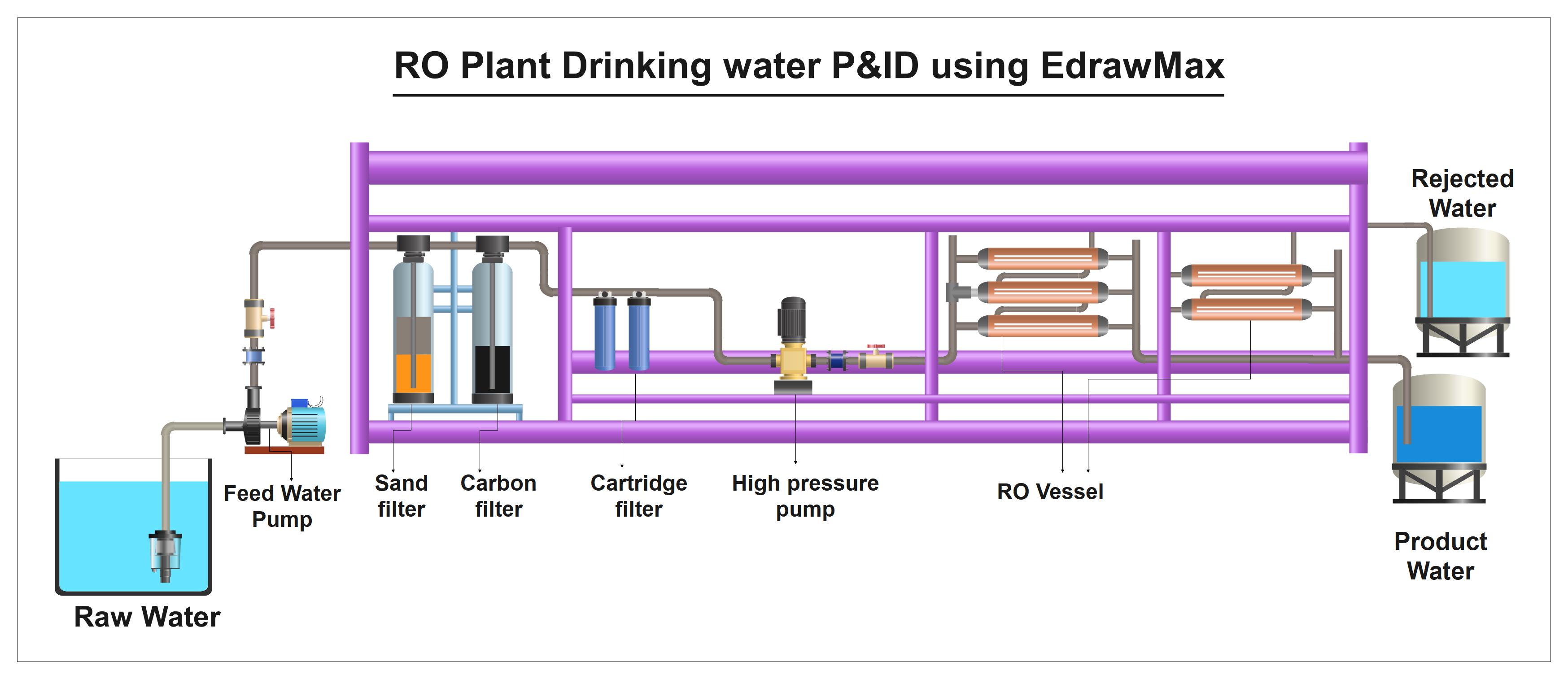3d Shape Industrial Water Plant