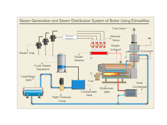 Steam Generation and Distribution System