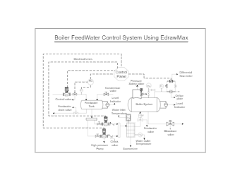 Feedwater Control System