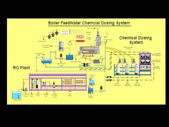 Boiler Chemical Dosing System- Lamont Boiler