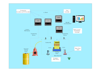 Cooling Tower Monitoring System