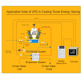 VFD Application note