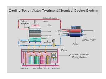 Chemical Dosing System Cooling Tower