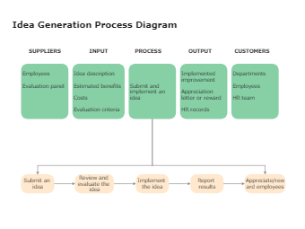 Idea Generation Process Diagram