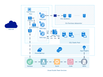 Azure Network Diagram