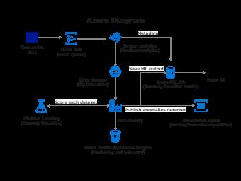 Machine Learning Azure Diagram