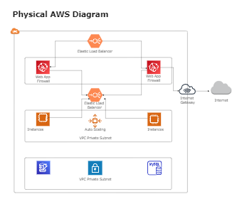 Physical AWS Diagram
