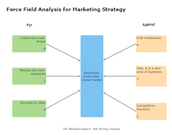 Force Field Analysis for Marketing Strategy