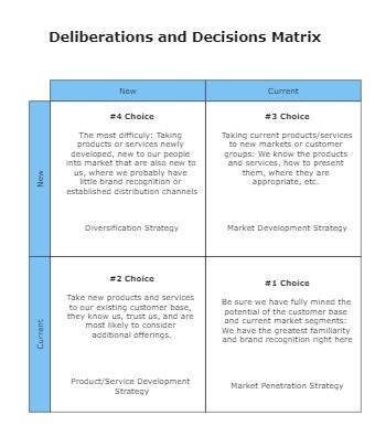 Deliberations and Decisions Matrix