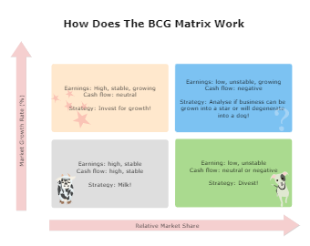 The BCG Matrix Chart