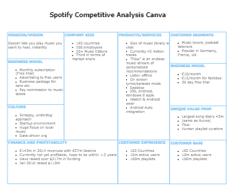 Spotify Competitive Analysis Canva
