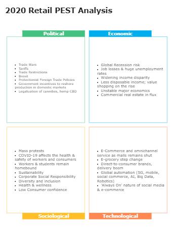 2020 Retail PEST Analysis