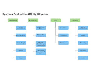 Systems Evaluation Affinity Diagram