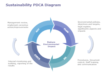 Sustainability PDCA Diagram