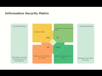 Information Security Matrix
