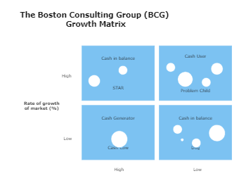 The Boston Consulting Group (BCG) Growth Matrix