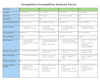 Competitors Competitive Analysis Canva