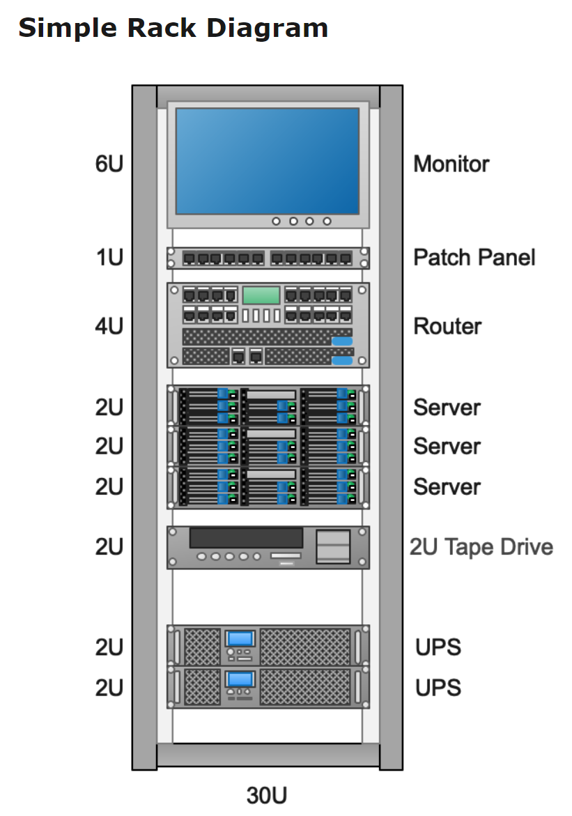 Simple Rack Diagram