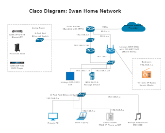 Iwan Home Cisco Network Diagram
