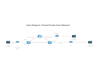 Virtual Private Cisco Network Diagram