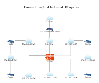 Firewall Logical Network Diagram
