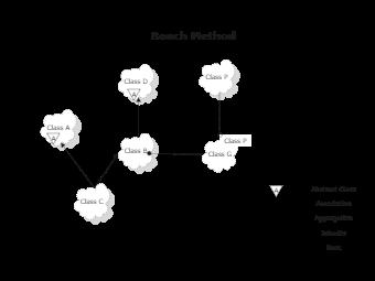 Booch Method Diagram Example