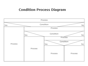 Condition Process Nassi-Shneiderman Diagram