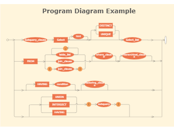 Program Diagram Example