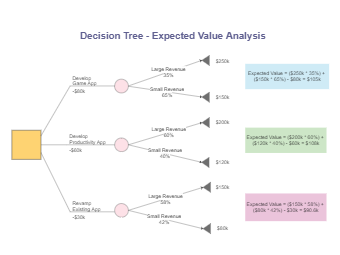 App Development Expected Value Analysis Decision Tree