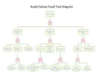 Audit Failure Fault Tree Diagram