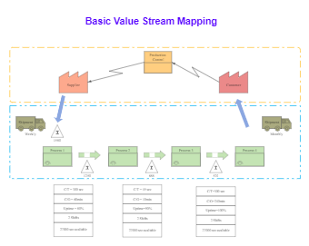 Basic Value Stream Mapping