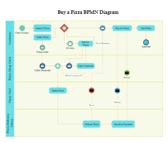 Buy a Pizza BPMN Diagram