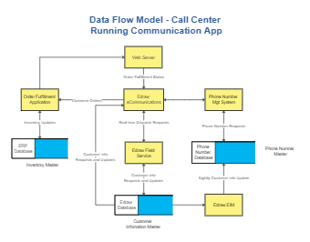 Call Center Data Flow Model