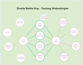 Double Bubble Map - Teaching Methodologies