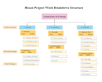 House Project Work Breakdown Structure