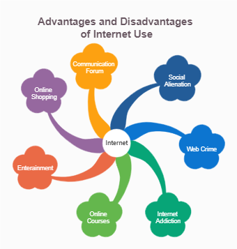 Advantages and Disadvantages of Internet Use