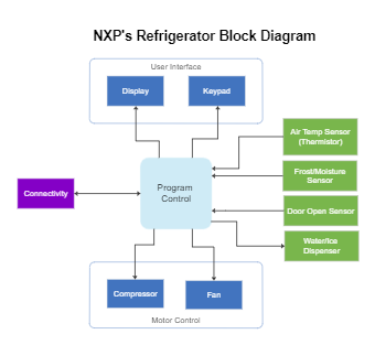 NXP's Refrigerator Block Diagram