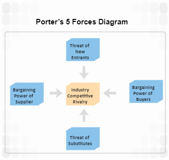 Porter's 5 Forces Diagram