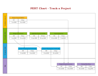 Track a Project PERT Chart