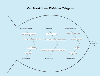 Car Breakdown Fishbone Diagram