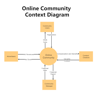 Online Community Context Diagram