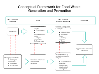 Conceptual Framework for Food Waste Generation and Prevention