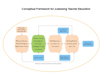 Conceptual Framework for Assessing Teacher Education