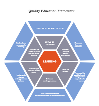 Quality Education Framework