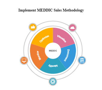 Implement MEDDIC Sales Methodology