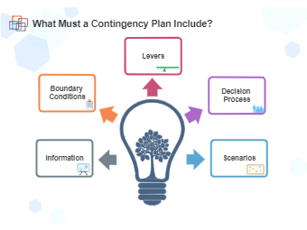 What Must a Contingency Plan Include