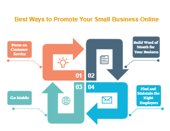 Best Ways to Promote Small Business Online